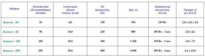 Характеристики некоторых ЛОС для коммерческих объектов