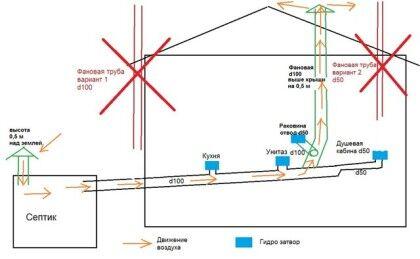 Вентиляция системы канализации