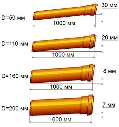 Минимальный уклон канализации зависит от диаметра трубопровода