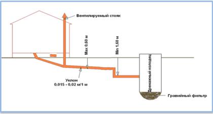 Планированием канализационной системы следует заниматься задолго до возведения бани