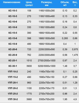 Размеры, вес, объем и стоимость бетонных колец