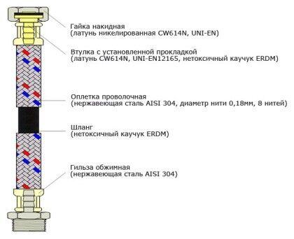 Схема шланга подводки