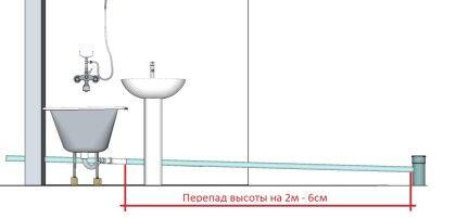 Уклон для канализационных труб внутри помещений