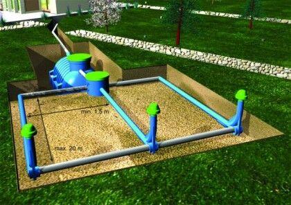 Площадь фильтрующего колодца зависит от суточного расхода воды. Так, при объеме стоков до 0,5, площадь фильтрующего элемента по нормам составляет 1 м² для грунта, состоящего из песка и 1,5 м² для супеси. При объеме стоков 1 кубометр, эта величина увеличивается 1,5 м² и 2м² соответственно