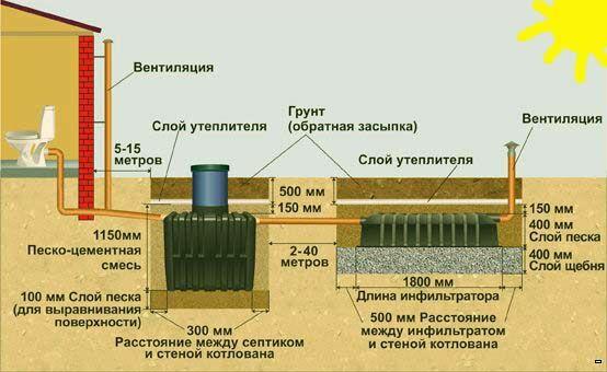 Устройство септика: схема работы и конструкция