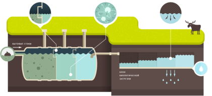 Схема работы септика с почвенной доочисткой