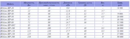 Технические характеристики, стоимость компрессоров Hiblow