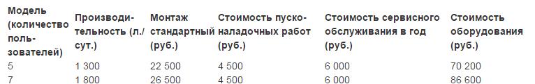 Цены на септик Легион