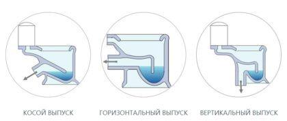 Варианты направления отвода (выпуска) унитаза