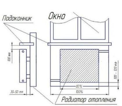 Все изложенные выше принципы размещения батареи отопления представлены на схеме выше