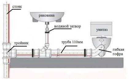 Горизонтальные участки канализации