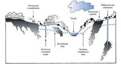 Источники загрязнения грунтовых вод