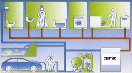 Источники канализационных стоков и использование очищенной в септике воды