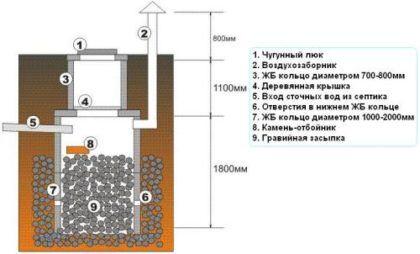 Канализационный колодец с фильтрующим дном