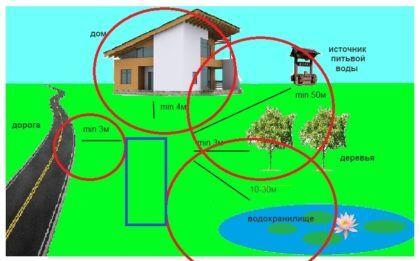 Определение места для установки септика
