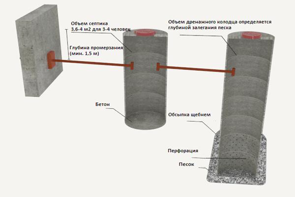 Выгребная яма с переливом: принцип работы, схемы сооружения 35