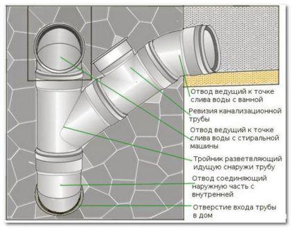 Ревизия на разветвлении канализационных труб