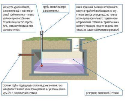 Рисунок, изображающий однокамерный монолитный септик из бетона в разрезе