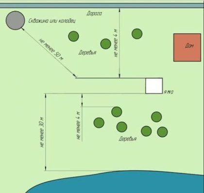 Схема, иллюстрирующая допустимые расстояния от выгребной ямы до различных объектов