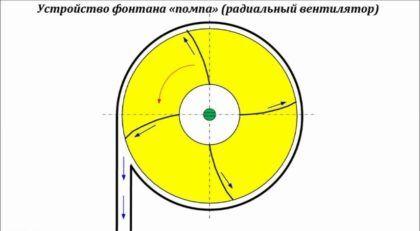 Схема крепеления лопаток
