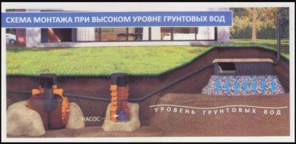 Схема монтажа при высоком уровне грунтовых вод