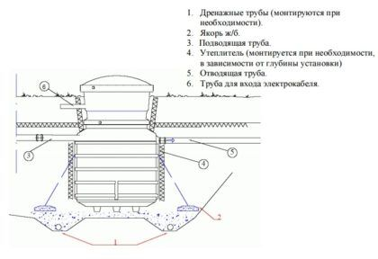 Схема монтажа системы автономной канализации с септиком Green Rock IISI-6