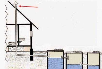 Схема, отображающая устройство вентиляции в септике. Фановая труба, выходящая на крышу, показана красной стрелкой