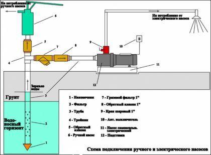 Схема подключения насосной станции и ручного насоса