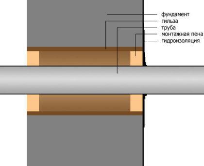 Схема прохода трубы через фундамент