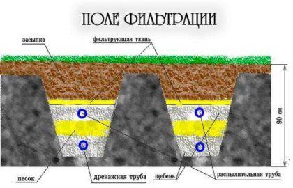 Схема работы поля фильтрации