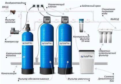 Установка для очистки артезианской воды с высоким содержанием железа и солей