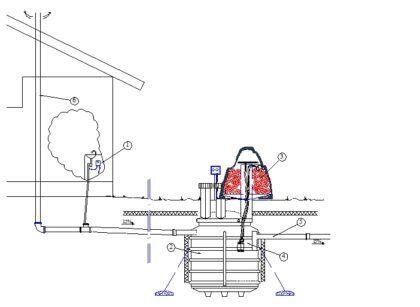Схема монтажа биофильтра Green Rock IISI. Очистное сооружение врезается в крышку третьего отстойника ЛОС. 1 – Дозатор, добавляющие коагулянт для очистки стоков. 2 – Емкость септика. 3 – Пластиковая загрузка биофильтра в виде сегментных шайб. 4 – Насос для забора воды из отстойника. 5 – Отвод очищенной воды в дренажную канаву или накопительный резервуар. 6 – Фановая труба, для вентиляции