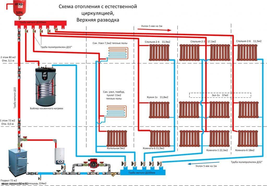 Более подробная схема водяного отопления в доме, отображающая основные комплектующие системы и применяемую для нее запорную арматуру