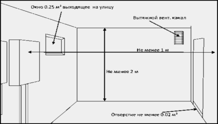 площадь котельной в частном доме снип