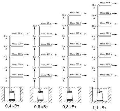 Взаимосвязь высоты подъема стоков, длины шланга и выходной мощности насоса