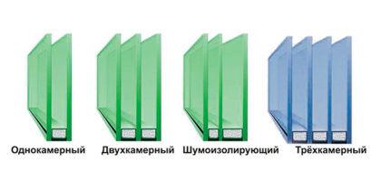 Виды стеклопакетов