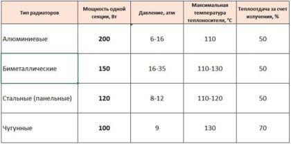 Мощность и теплоотдача радиаторов