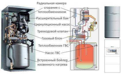 Нагрев воды в газовом котле