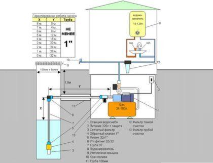 На схеме приведены соотношения высоты всасывания (Х) к длине горизонтальной части трубопровода от колодца