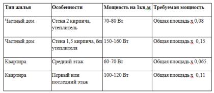 Необходимая мощность электрического котла на 1 кв. м. в зависимости от типа помещения