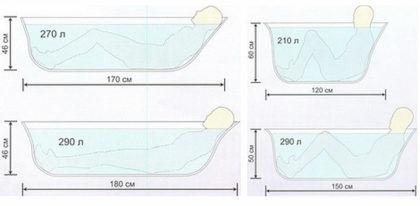 Оптимальные размеры ванны
