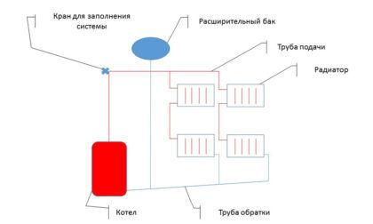 Открытая система отопления с расширительным баком, подключенным к обратной линии