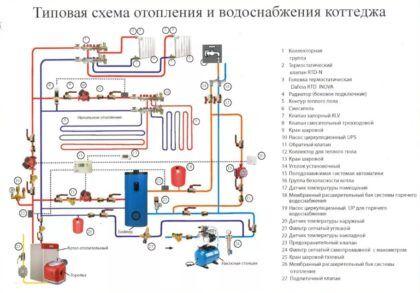 Полная схема монтажа отопления и горячего водоснабжения частного дома с напольным котлом