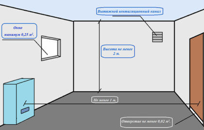 Помещение для газового котла в многоквартирном здании