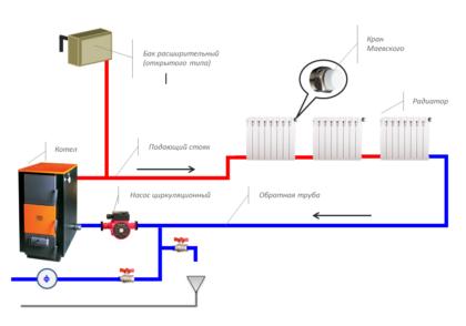 Примерная схема однотрубной системы отопления