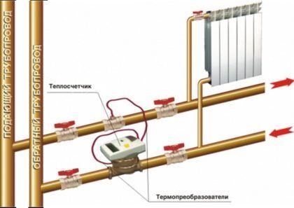 Пример установки счетчика тепла для отдельной квартиры