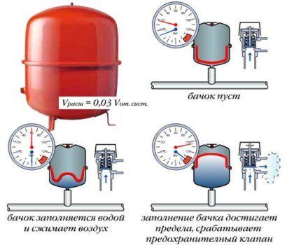 Принцип работы расширительного бака и его состояние в зависимости от давления и температуры в системе отопления