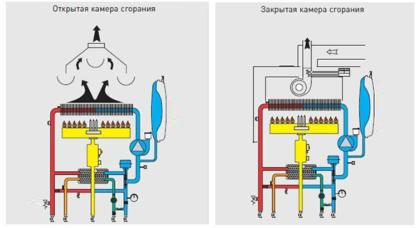 Разновидности камер сгорания