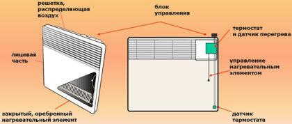 Расположение защитного датчика перегрева и устройство конвектора