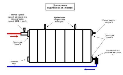 Соединение радиаторов отопления